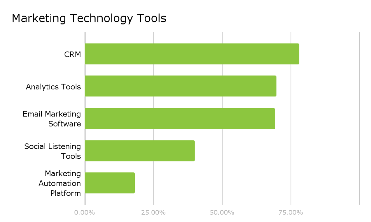 how marketing tech is used in higher ed-1